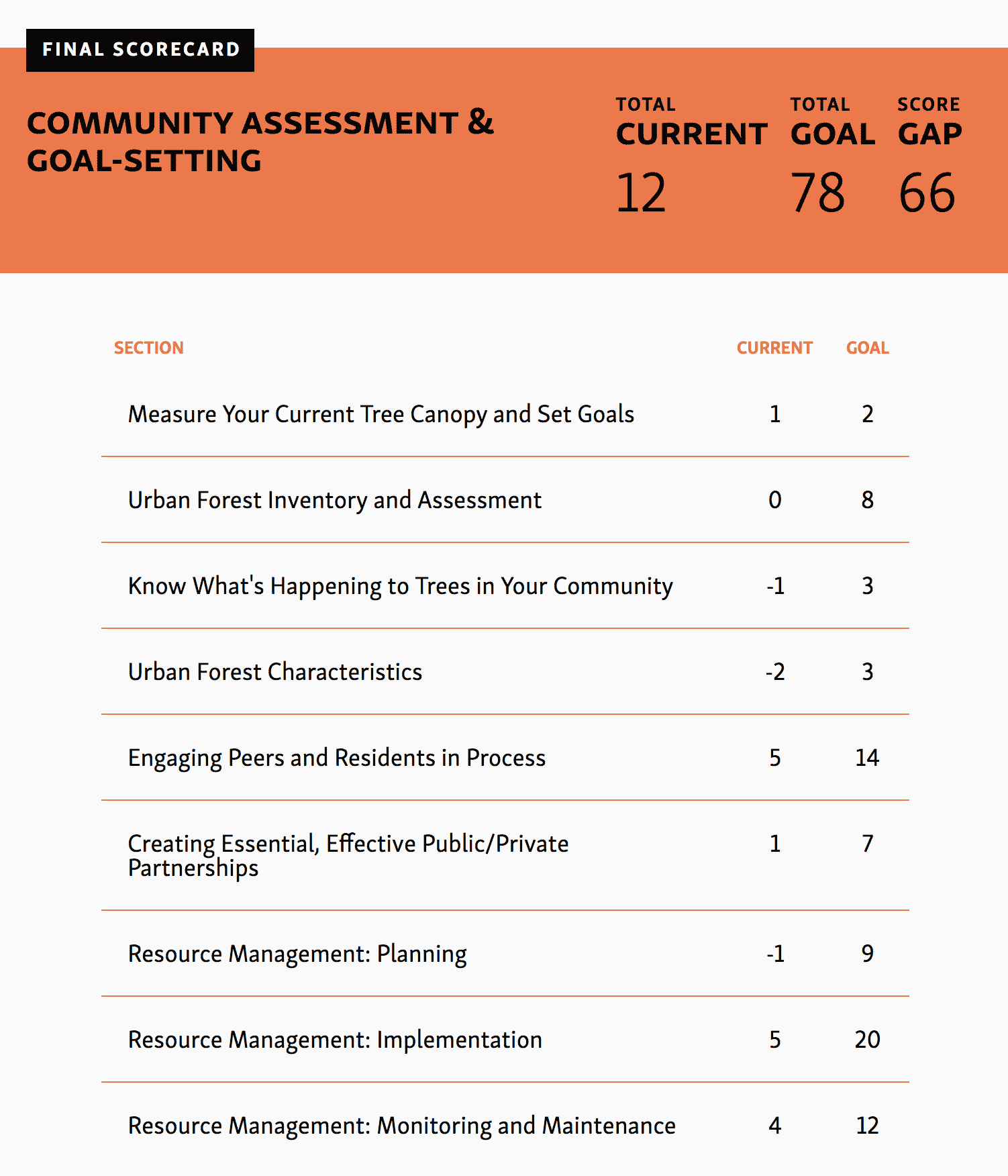 Community Assessment & Goal-Setting Tool final results and scorecard example